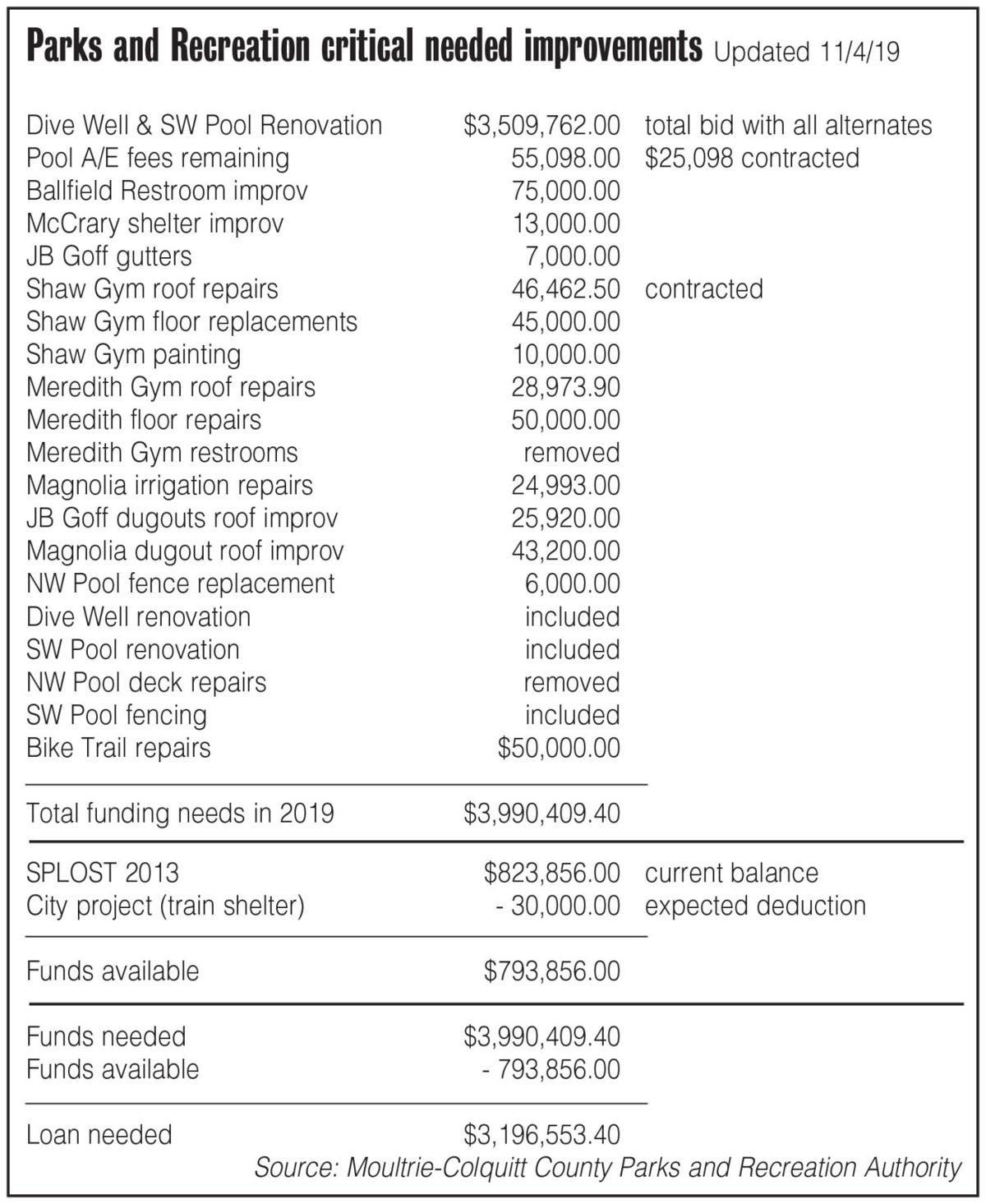 Estimated costs of critically needed improvements