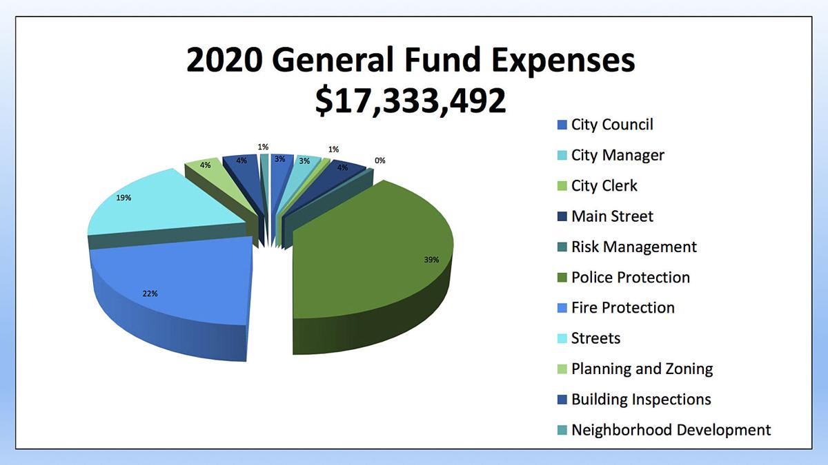 City budget graphic