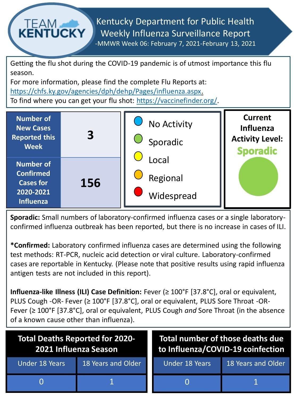 Week 06 Kentucky Influenza Surveillance