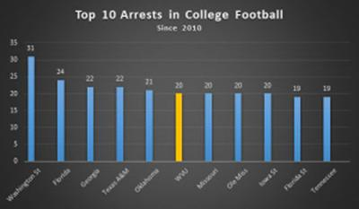 Wvu Football Team Ranks In Top 5 For Player Arrests Video Sports