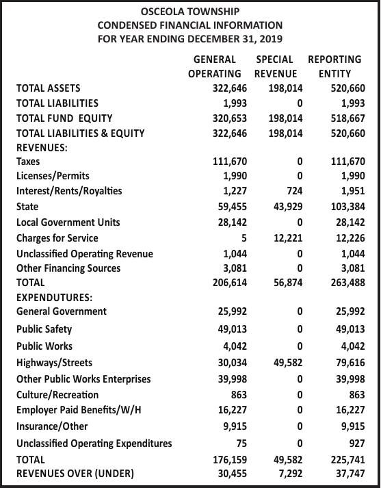 Osceola Twp Audit 3x4.75 FP CLASS_4-2-20.pdf