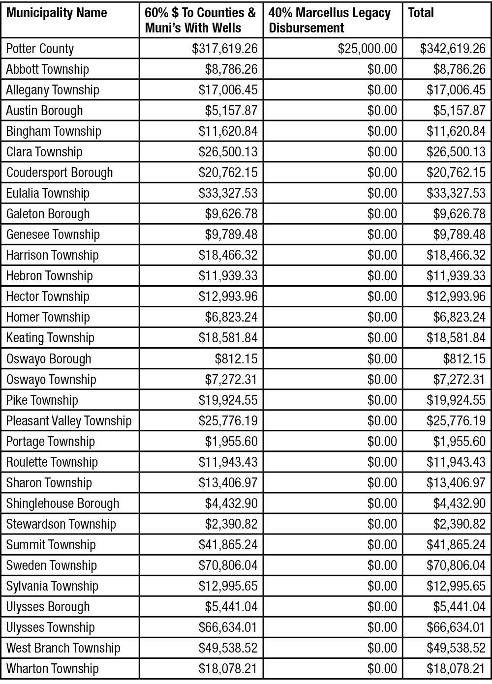 2019 Impact Fees Distributed to Potter County & Municipalities
