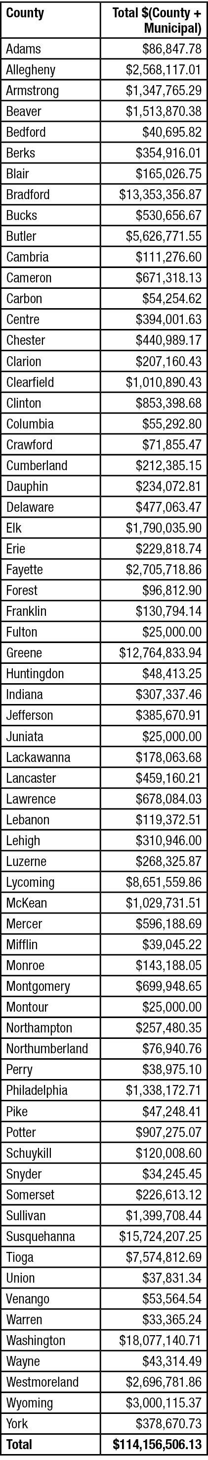 2019 Impact Fees Collected by Pennsylvania Counties