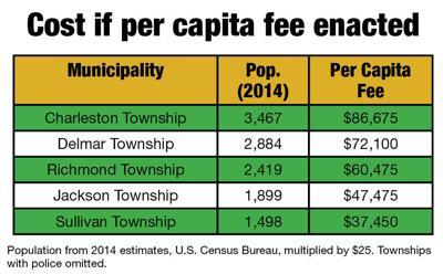 Per capita fee