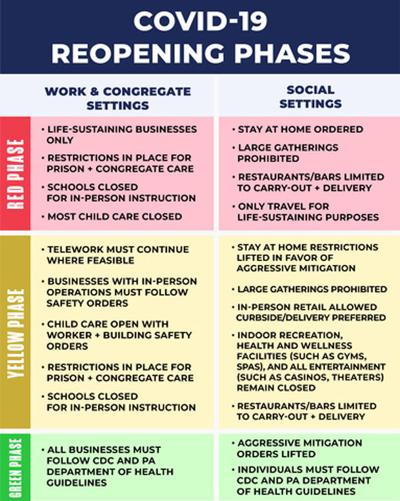 Phased Reopening