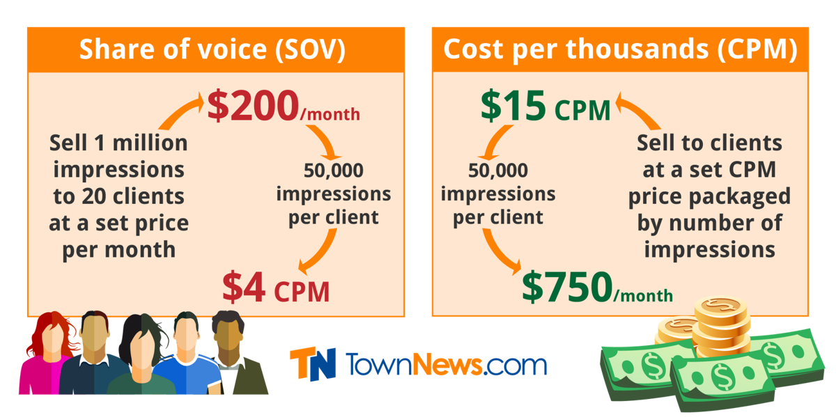 Infographic: SOV vs CPM