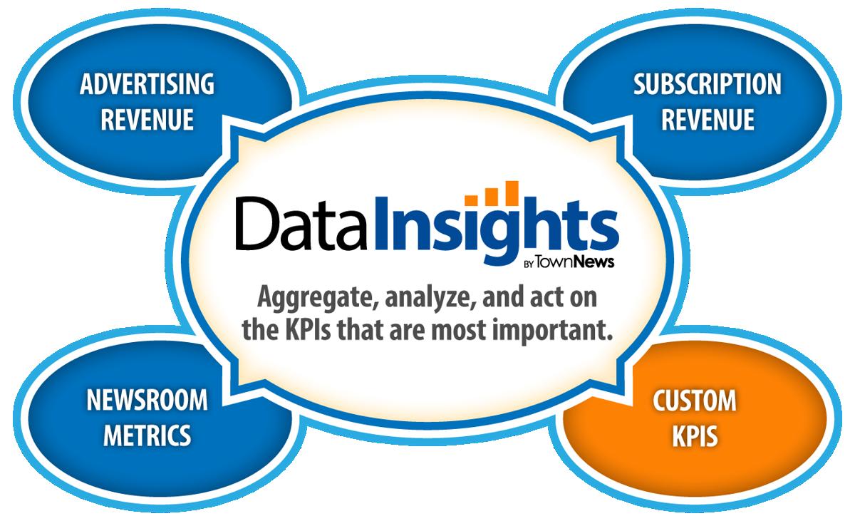 Data Insights benefits
