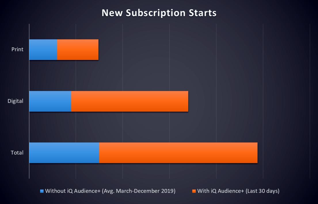 New Subscription Starts