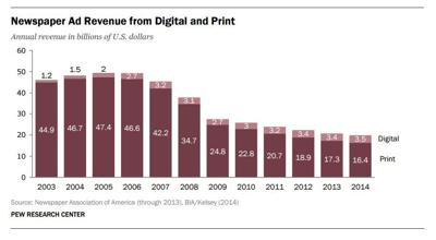 Newspaper Ad Revenue from Digital and Print Graph (Pew Research)