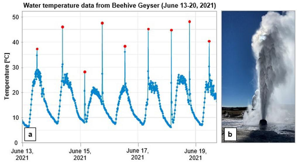 Caldera chronicles: Temperature loggers shed light on past, future Yellowstone geyser activity