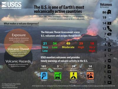 Volcano threat