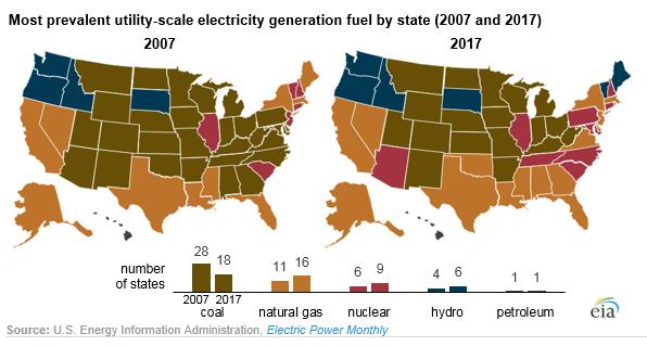 Coal versus natural gas
