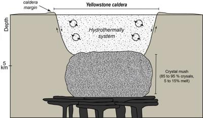 Schematic diagram of Yellowstone