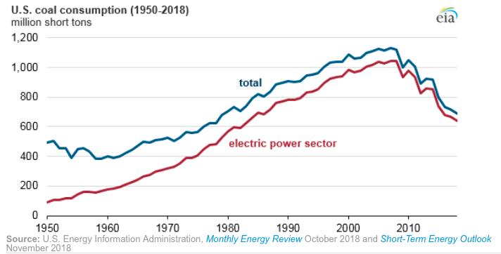 U.S. coal consumption