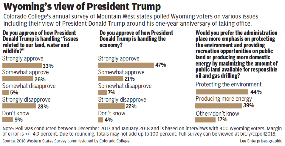 Western States Conservation Poll