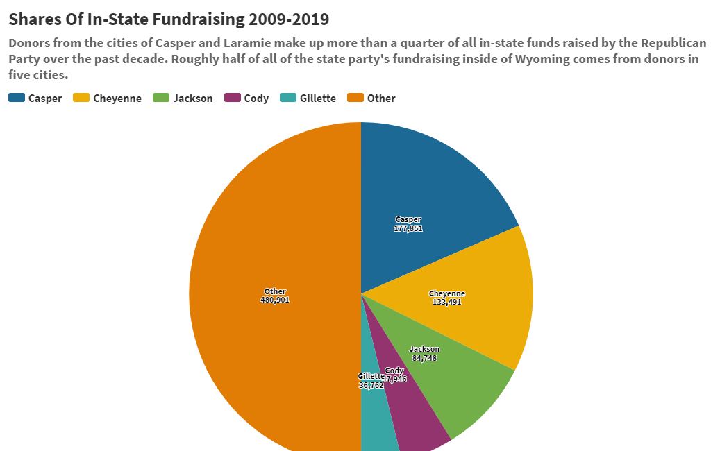 Shares Of In-State Fundraising 2009-2019.png