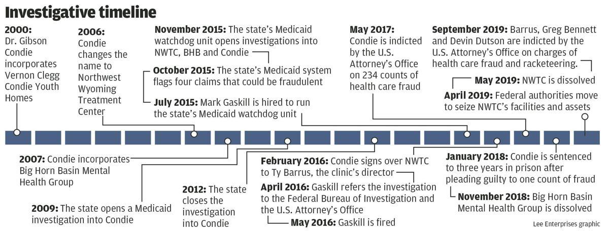 Investigative timeline