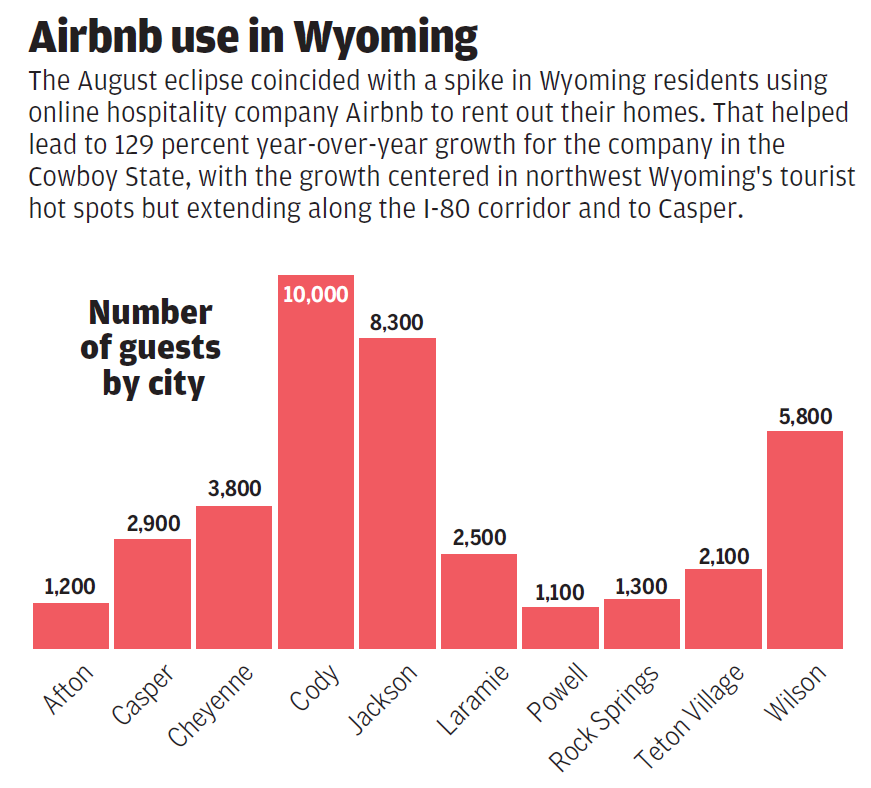 Airbnb Chart 1