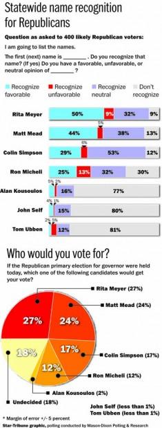 Poll: Meyer, Mead lead Wyoming GOP gubernatorial primary race