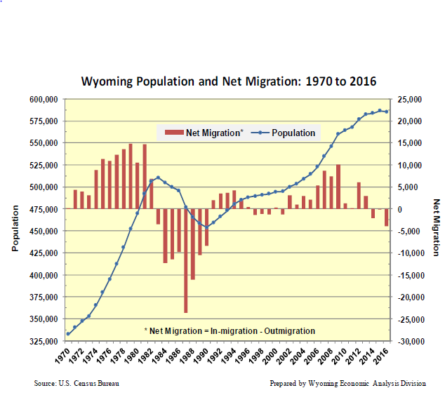 Wyoming Population and Net Migration 1970-2016