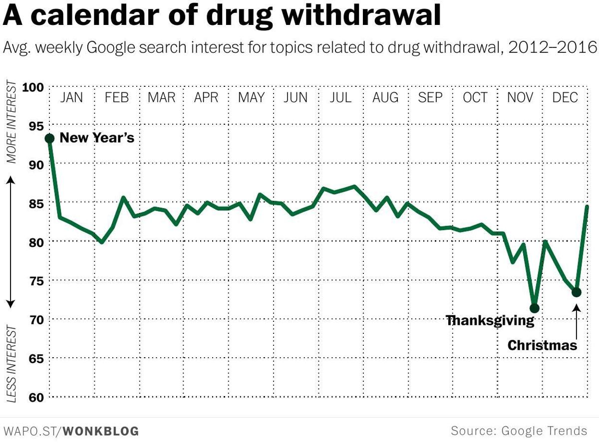 A calendar of drug withdrawal