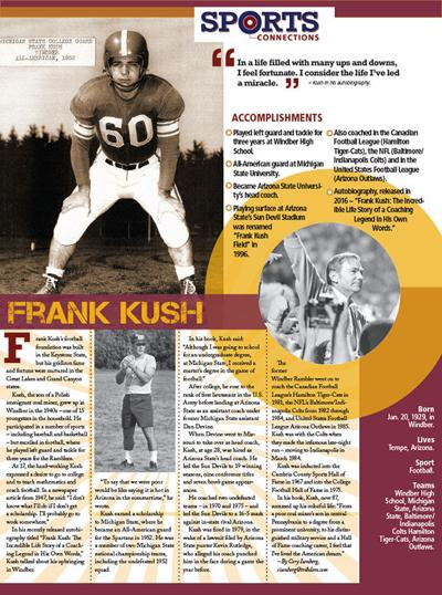 Sports Connections Frank Kush