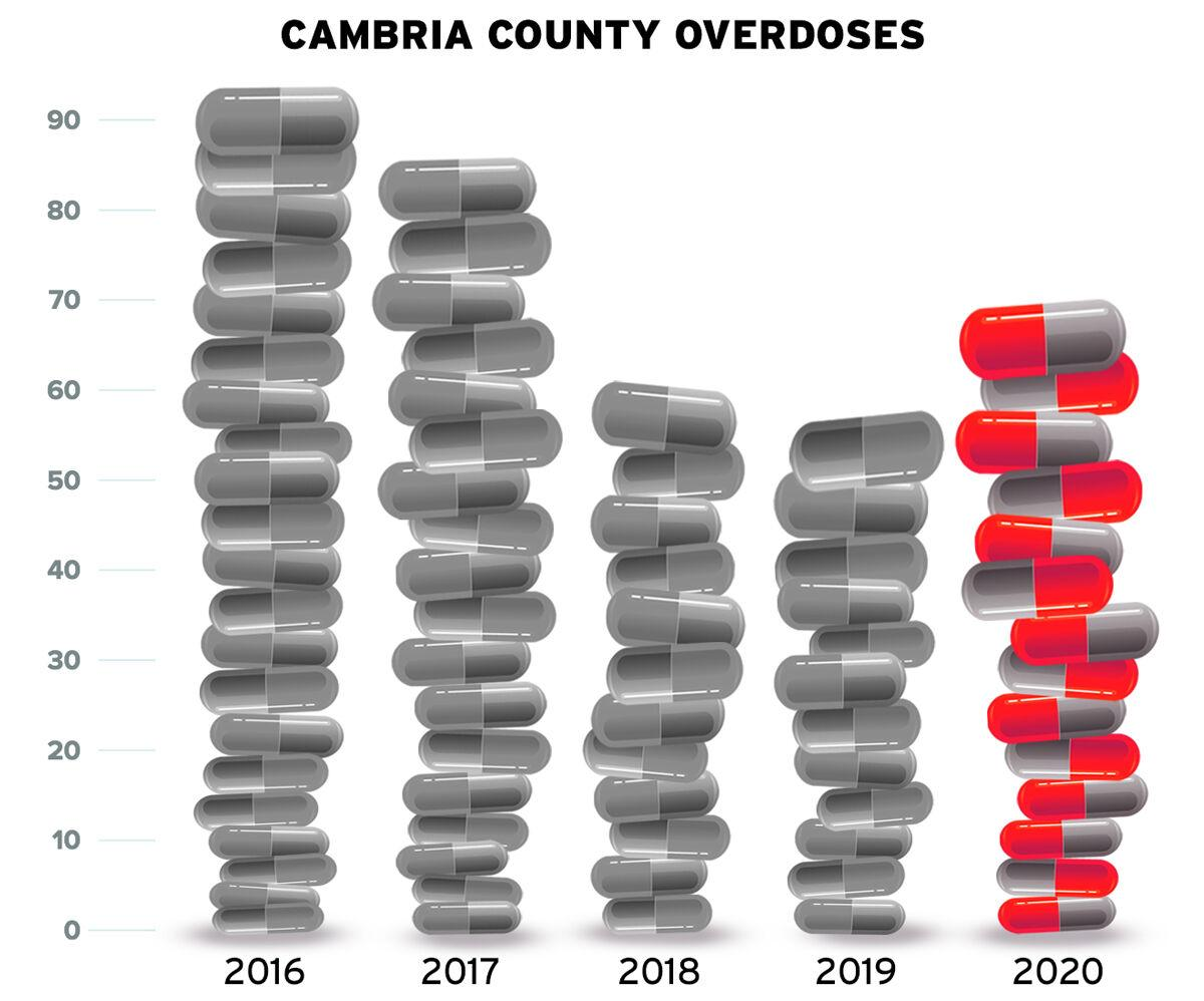 Cambria fatal overdoses up in 2020