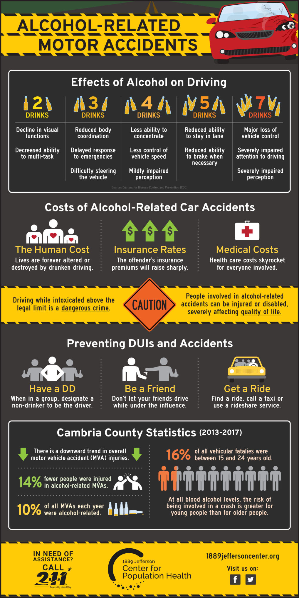 HEALTH MATTERS   Traffic safety remains an important health issue