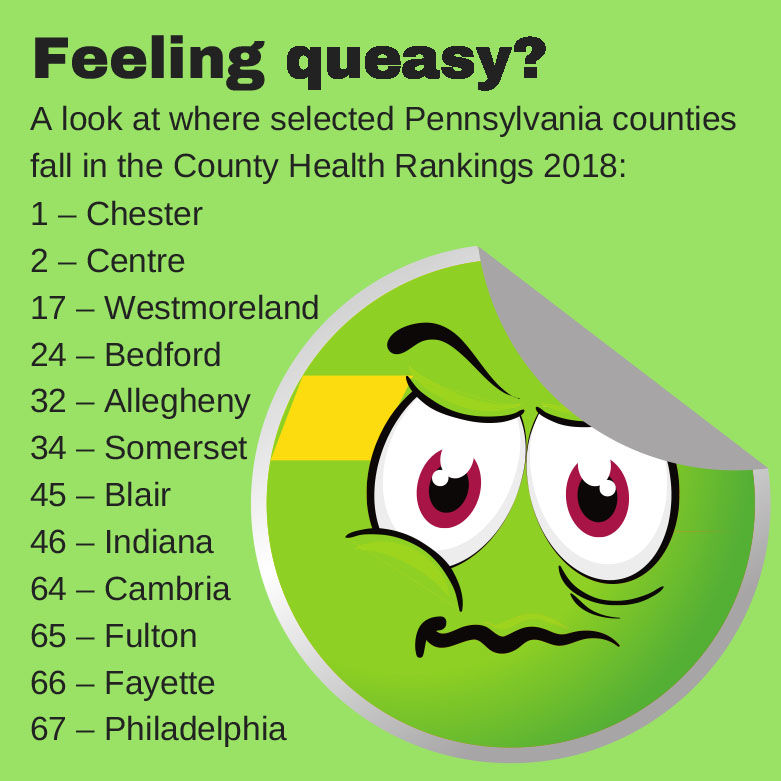 Health Report Cambria County Ranks Among Worst In