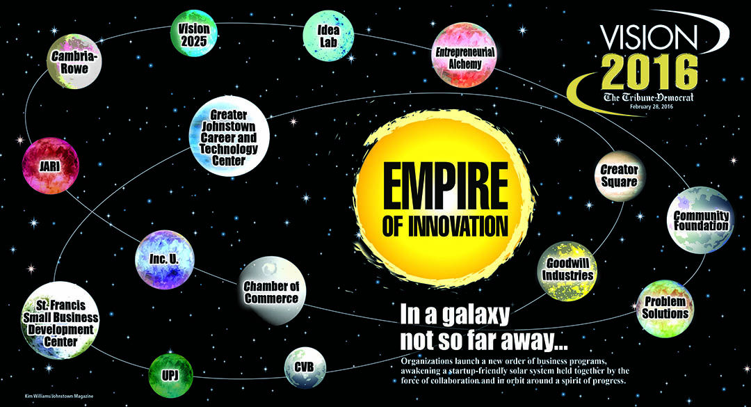 Vision 2016 Empire of Innovation