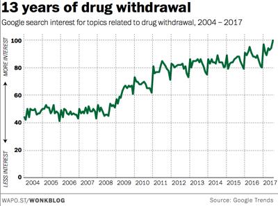 13 years of drug withdrawal