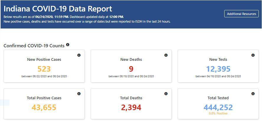 State data report Thursday