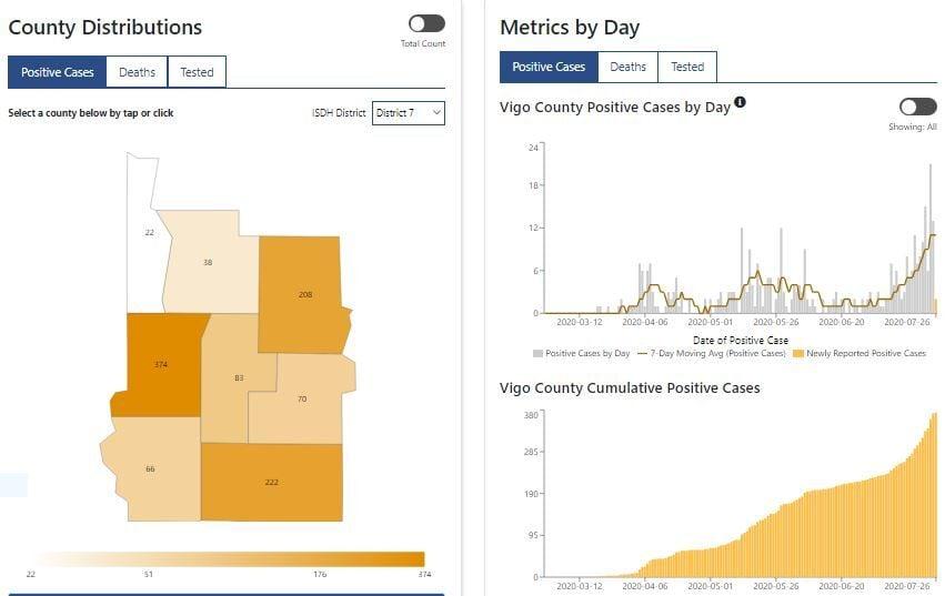 District map with Vigo cases Monday