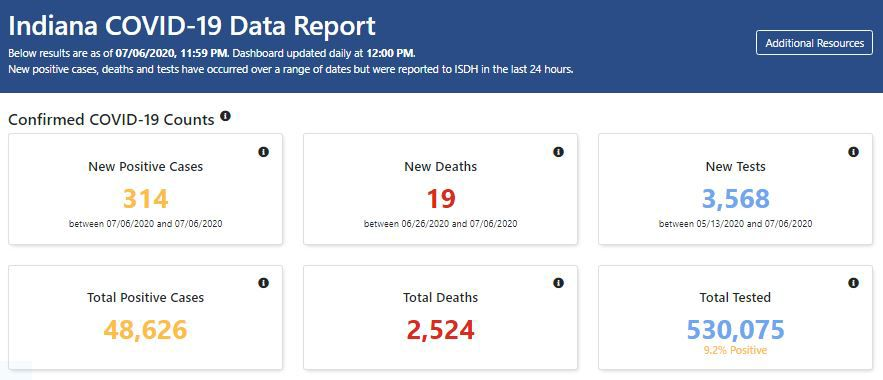 data report Tuesday