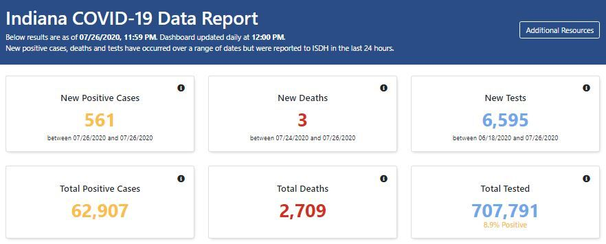 state data report Monday