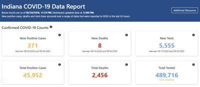State data report Wednesday
