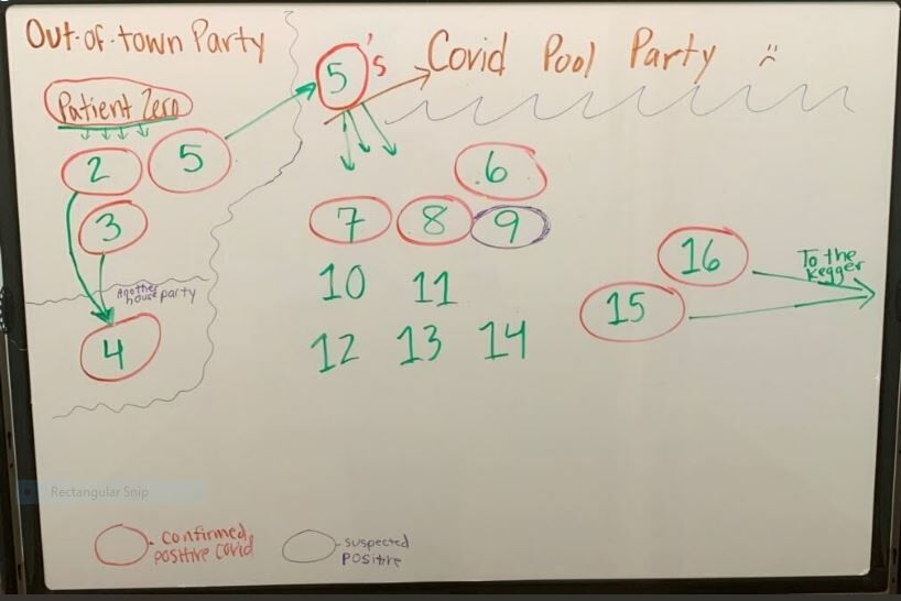 Pool party count