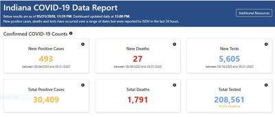State data report Friday
