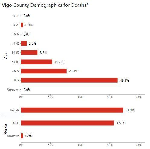 New COVID-19 deaths reported in Vigo, Vermillion counties