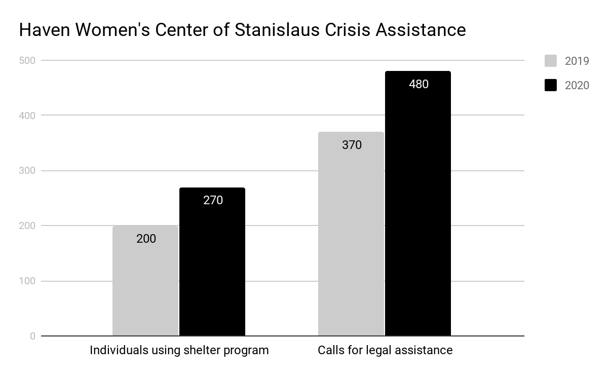 Haven Women's Center of Stanislaus.png
