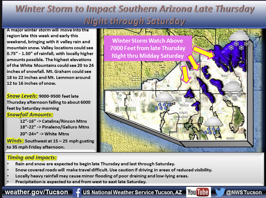 Tucson weather: More rain expected late Thursday