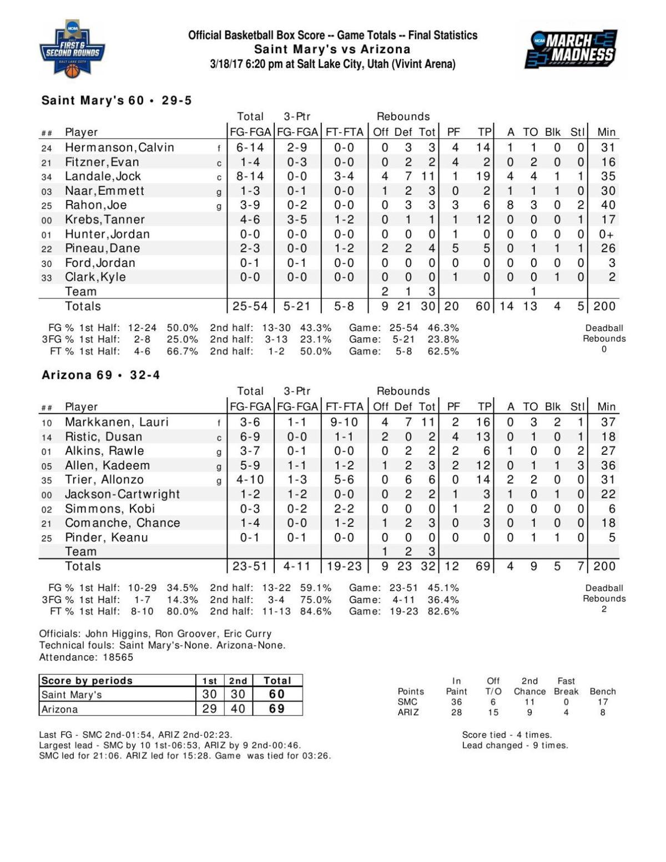 Arizona-Saint Mary's box score