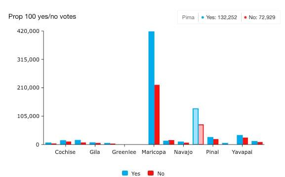 Pima's slow vote tabulation aggravating to Huckelberry
