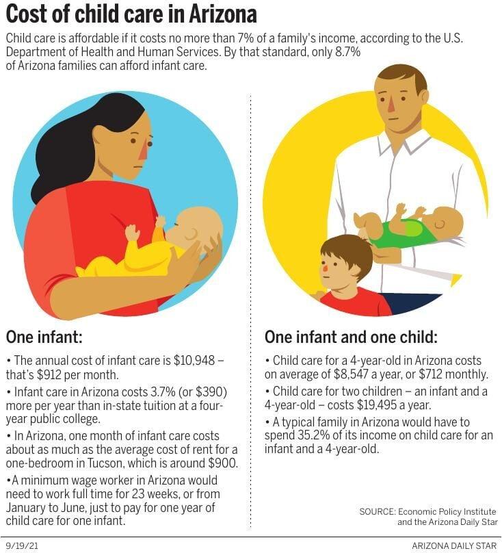 Cost of child care in Arizona