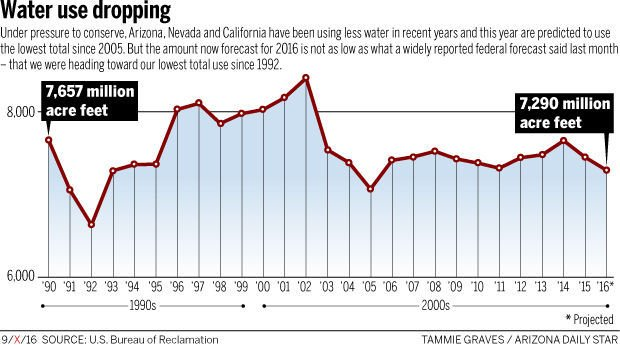 Water use dropping