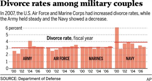 military divorce statistics