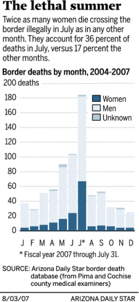 July is deadliest month for illegal-entrant women