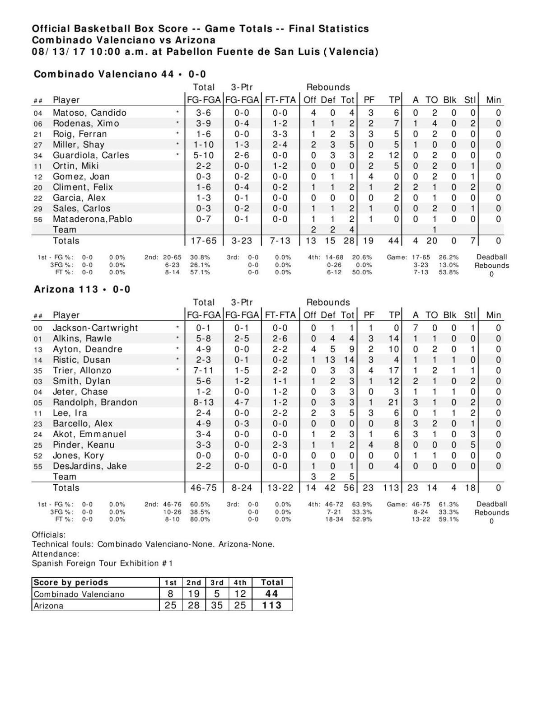 UA-Combinado box score