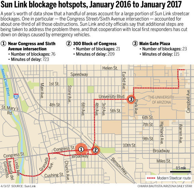 Sun Link blockage hot spots, January 2016 to January 2017
