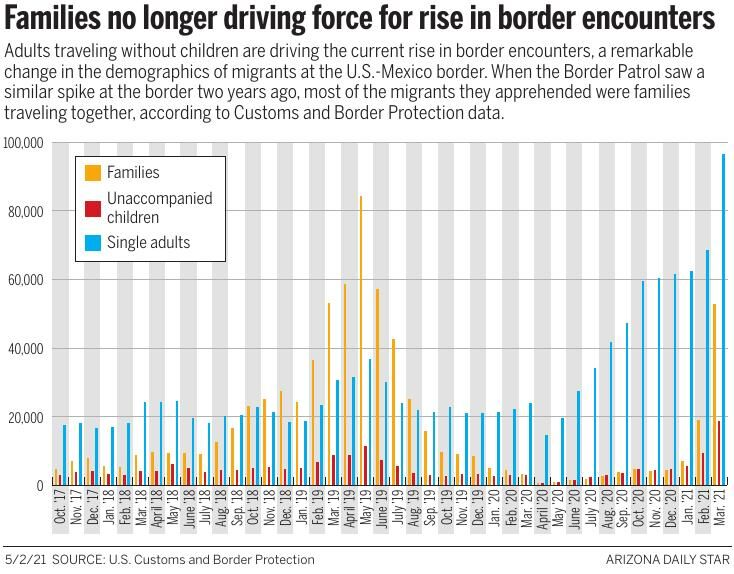 Families not the driving force for rise in border encounters